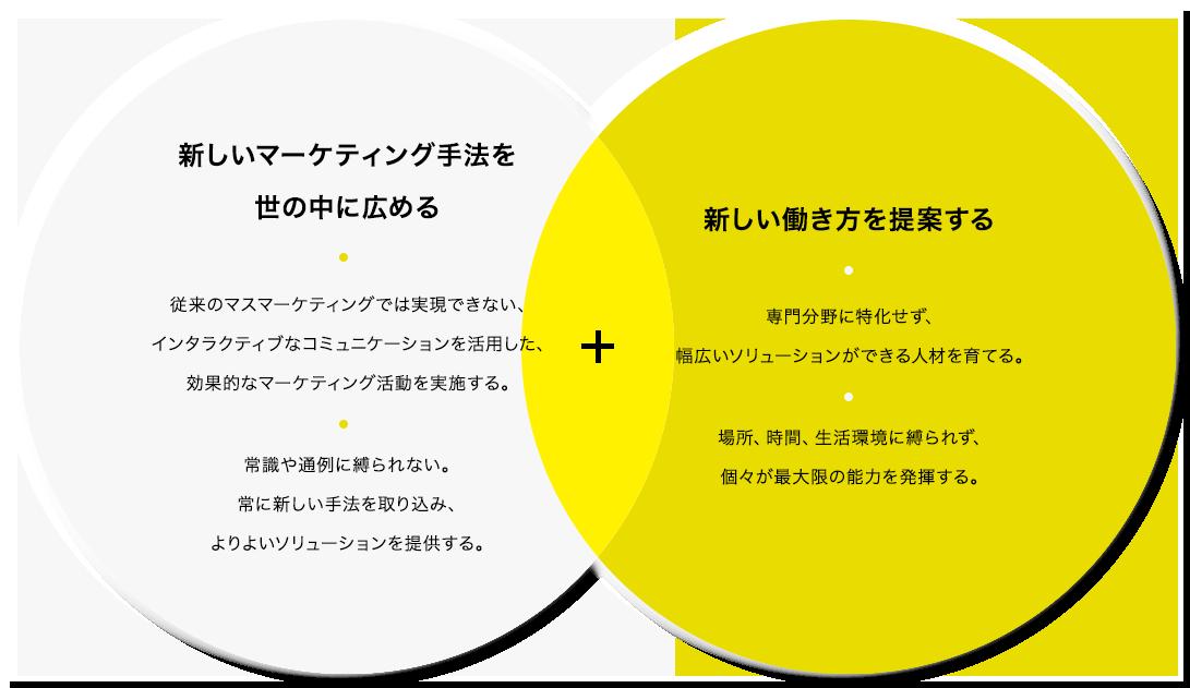 新しいマーケティング手法を世の中に広める + 新しい働き方を提案する