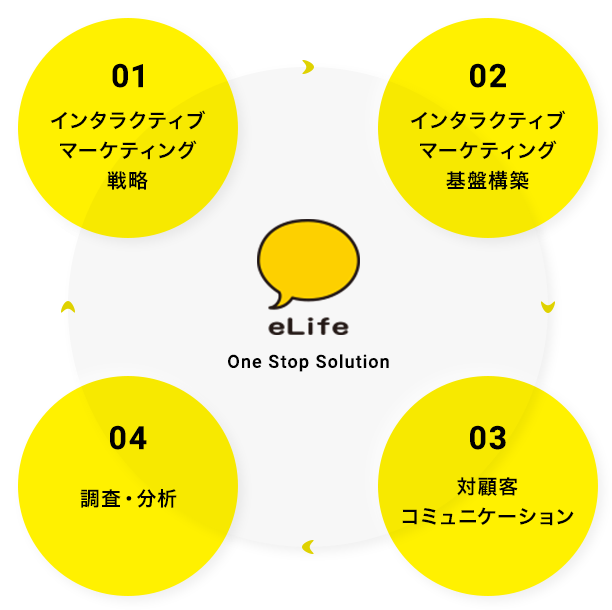 elife One Stop Solution